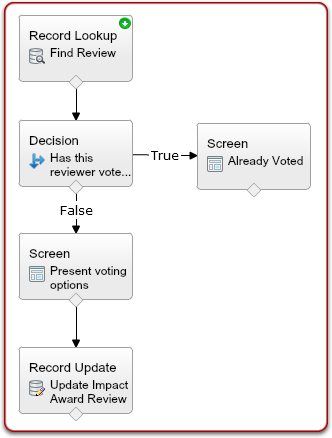 Salesforce Voting Flow